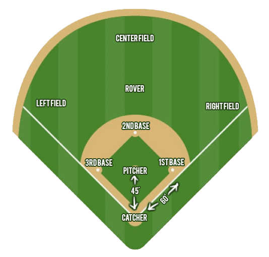 Westman Orthodox Softball About. Softball Terms. Rover. Baseball Positions Diagram With Rover At Scoala.co